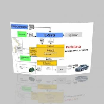 BMW PSdZData Full v2.52.5 SOFTWARE For CODING BMW F SERIES